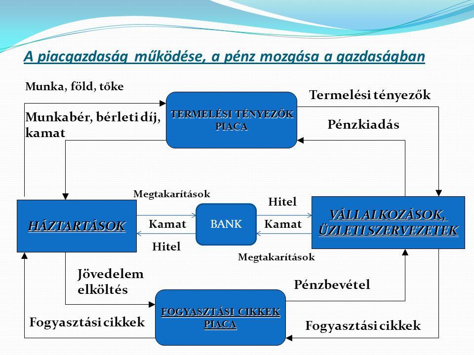 A piacgazdaság működése, a pénz mozgása a gazdaságban HÁZTARTÁSOK VÁLLALKOZÁSOK, ÜZLETI SZERVEZETEK TERMELÉSI TÉNYEZŐK PIACA FOGYASZTÁSI CIKKEK PIACA Termelési tényezők Fogyasztási cikkek Munkabér, bérleti díj, kamat Pénzkiadás Pénzbevétel Jövedelem elköltés BANK Hitel Megtakarítások Munka, föld, tőke Kamat