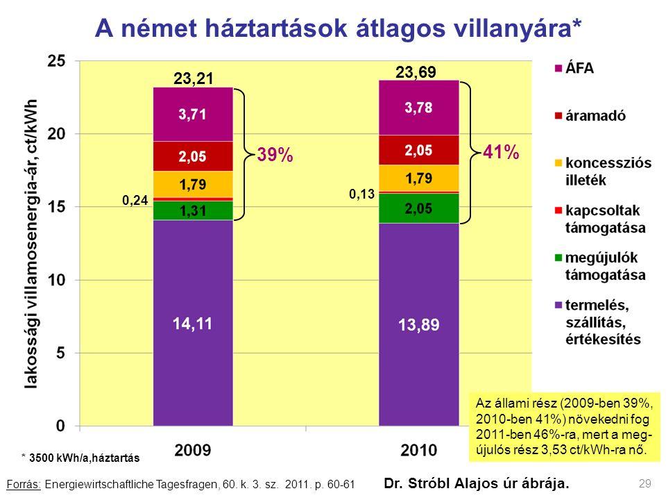29 A német háztartások átlagos villanyára* Forrás: Energiewirtschaftliche Tagesfragen, 60. k. 3. sz. 2011. p. 60-61 Dr. Stróbl Alajos úr ábrája. 23,21