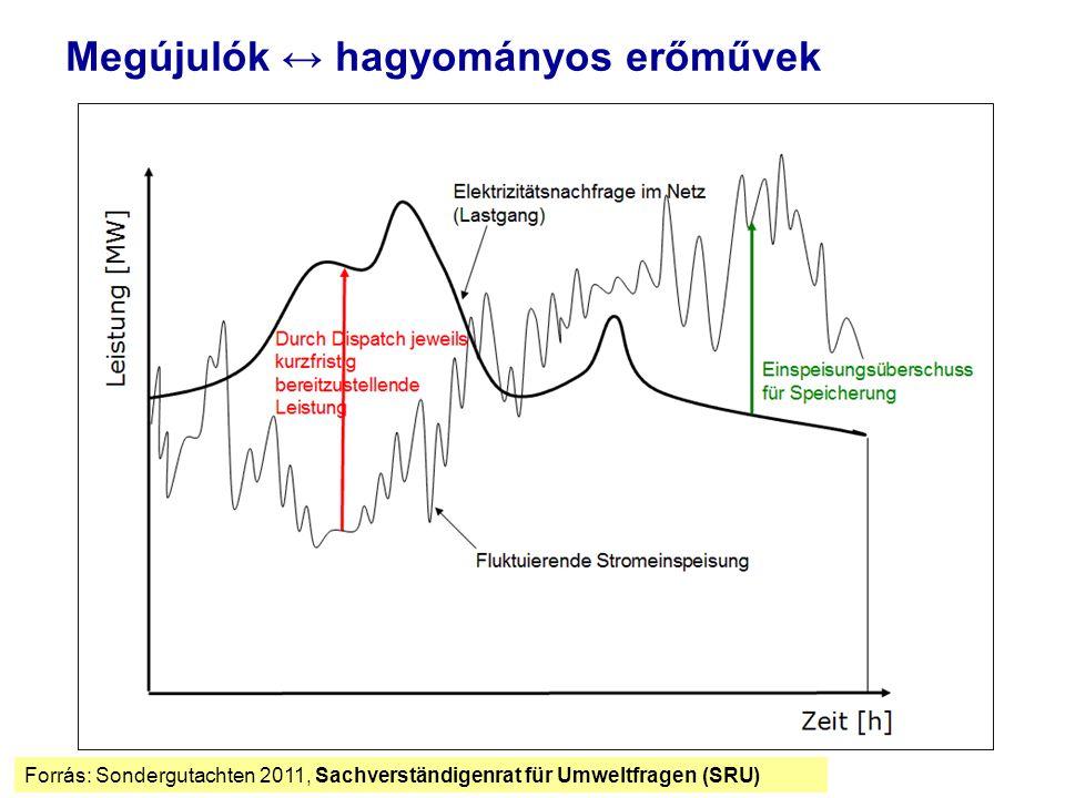Megújulók ↔ hagyományos erőművek Forrás: Sondergutachten 2011, Sachverständigenrat für Umweltfragen (SRU)