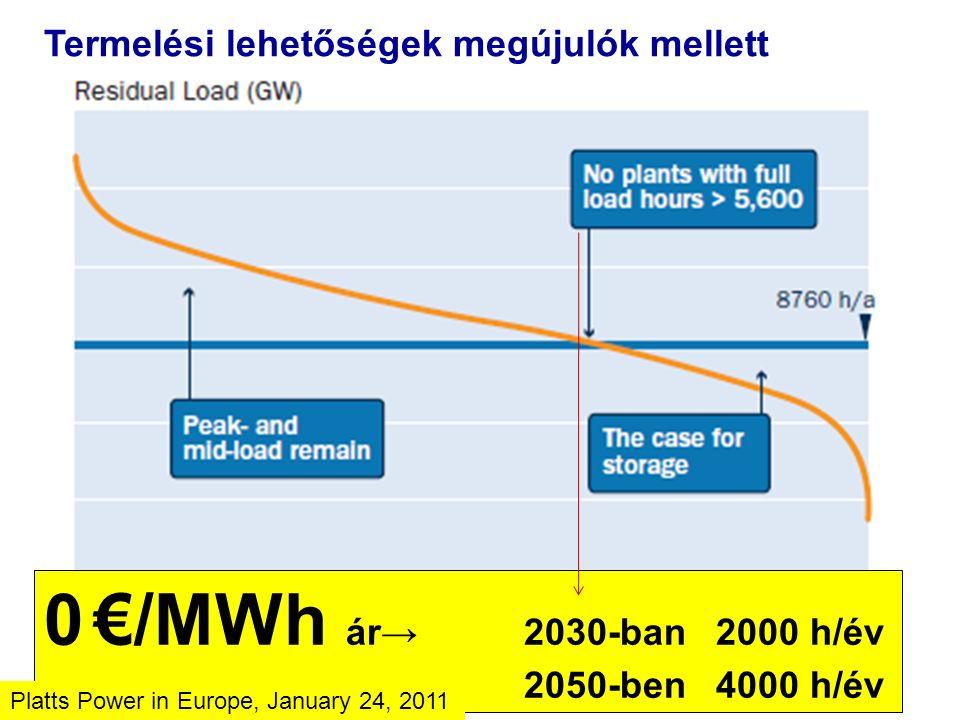 Termelési lehetőségek megújulók mellett 0 €/MWh ár→ 2030-ban2000 h/év 2050-ben4000 h/év Platts Power in Europe, January 24, 2011