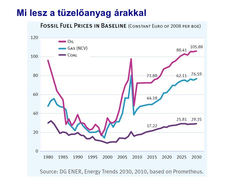 Mi lesz a tüzelőanyag árakkal