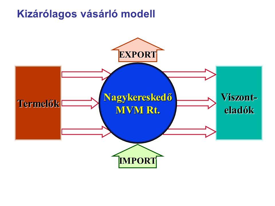 TermelőkViszont-eladók EXPORT IMPORT Nagykereskedő MVM Rt. Kizárólagos vásárló modell