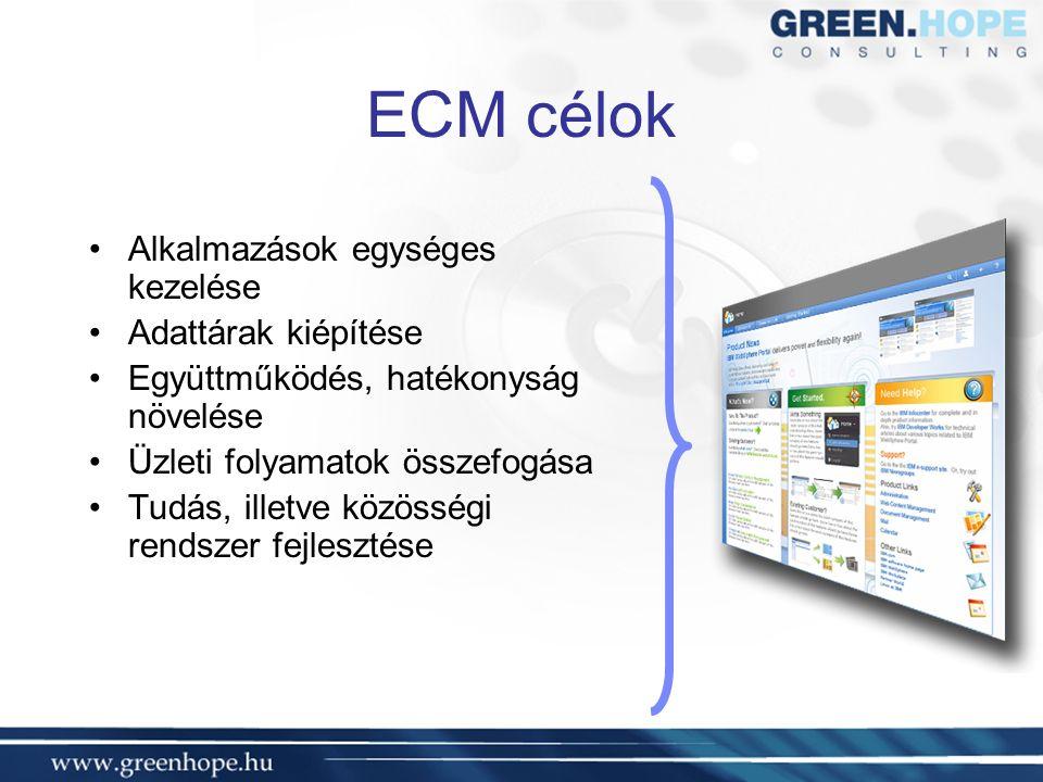 ECM célok Alkalmazások egységes kezelése Adattárak kiépítése Együttműködés, hatékonyság növelése Üzleti folyamatok összefogása Tudás, illetve közösségi rendszer fejlesztése
