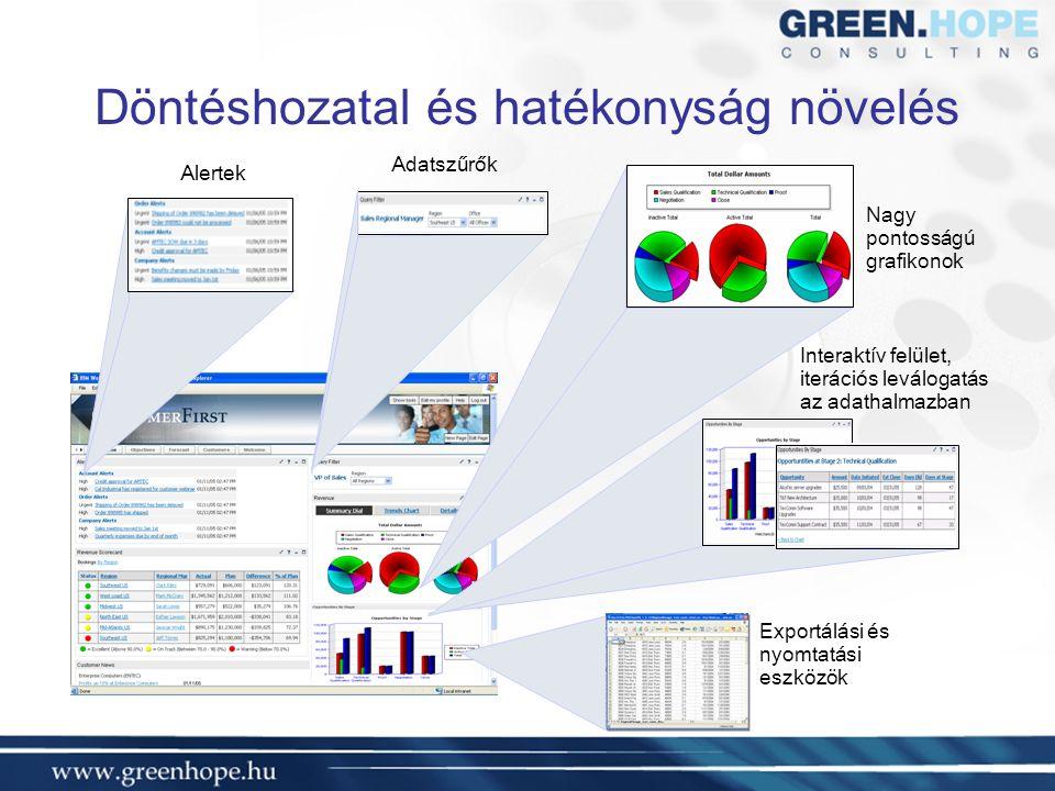 Döntéshozatal és hatékonyság növelés Adatszűrők Interaktív felület, iterációs leválogatás az adathalmazban Exportálási és nyomtatási eszközök Nagy pontosságú grafikonok Alertek