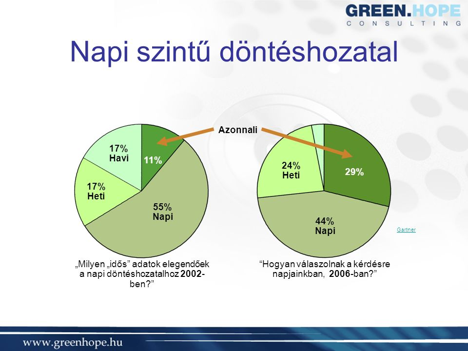 """Napi szintű döntéshozatal 11% 29% 55% Napi 44% Napi 17% Heti 24% Heti 17% Havi Azonnali """"Milyen """"idős adatok elegendőek a napi döntéshozatalhoz 2002- ben Hogyan válaszolnak a kérdésre napjainkban, 2006-ban Gartner"""