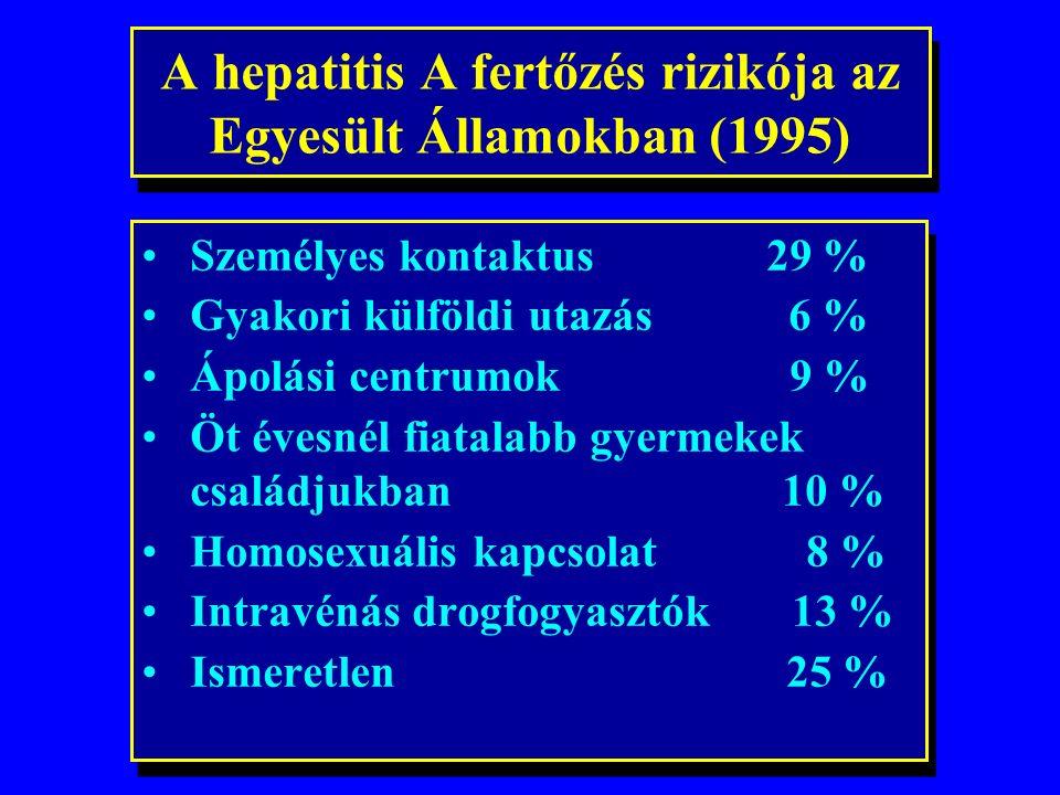 A HAV fertőzés globális előfordulása (2003) Közepes, v. magas fertőzésveszély WHO, 2004