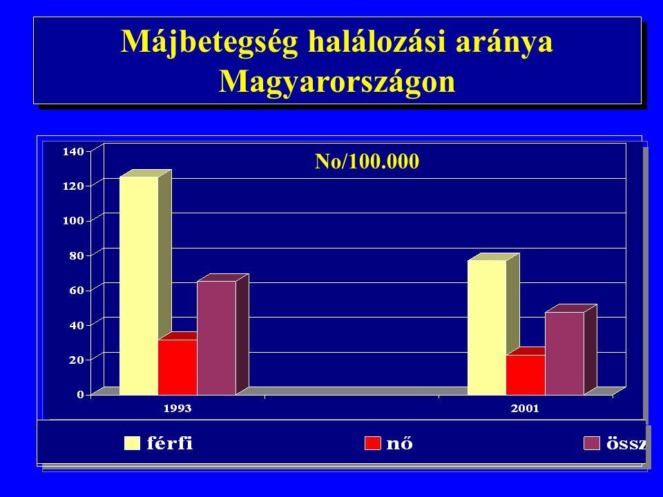 Fő halálokok Magyarországon szívbetegségek daganatos megbetegedések cerebrovascularis károsodások arteriocslerosis tüdőbetegségek külső kórokok, balesetek májbetegségek öngyilkosság szívbetegségek daganatos megbetegedések cerebrovascularis károsodások arteriocslerosis tüdőbetegségek külső kórokok, balesetek májbetegségek öngyilkosság