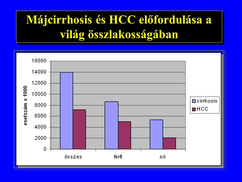 A hepatitis C vírus (HCV) fertőzés:globális probléma A chronicus infectio becsült előfordulása a világban: - USA1.8 % - Canada0.8 % - Lengyelország1.4 % - Cseh Köztársaság0.68 % - Németország0.63 % - UK1% - Japantöbb, mint 1 % - Magyarország 0,7 % A chronicus infectio becsült előfordulása a világban: - USA1.8 % - Canada0.8 % - Lengyelország1.4 % - Cseh Köztársaság0.68 % - Németország0.63 % - UK1% - Japantöbb, mint 1 % - Magyarország 0,7 %