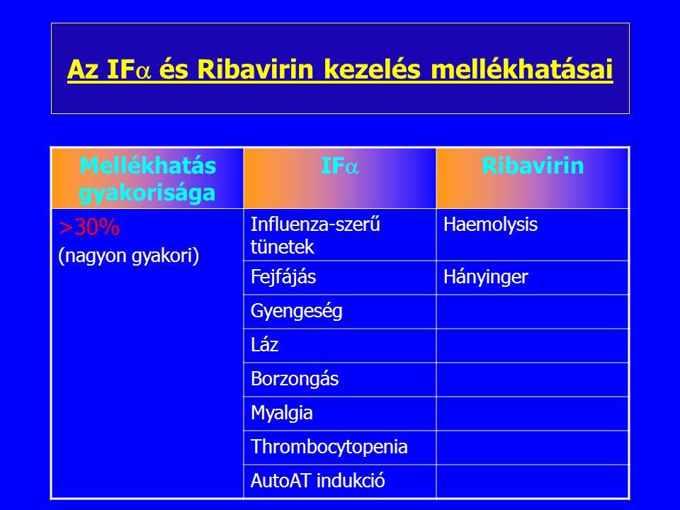 Krónikus hepatitis C kezelése Pegilált interferon Ribavirin Therapia indikáció –Anti-HCV Ig + –HCV PCR + –HAI  7 (fibrsis, necrosis, gyulladás) –Ellenjavallat hiánya