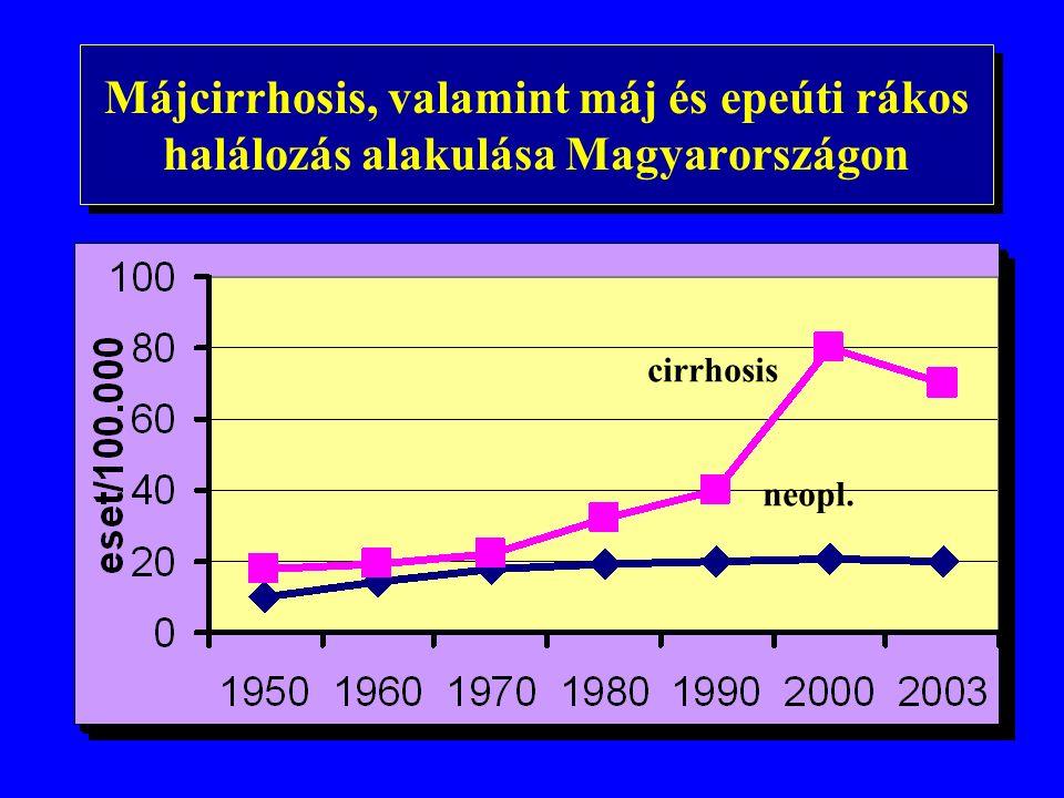 Májcirrhosis, valamint máj és epeúti rákos halálozás alakulása Magyarországon cirrhosis neopl.