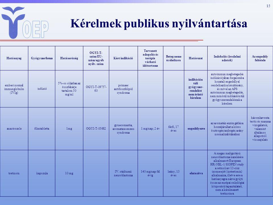 15 Kérelmek publikus nyilvántartása HatóanyagGyógyszerformaHatáserősség OGYI-T- szám/EU- szám/egyéb nyilv.