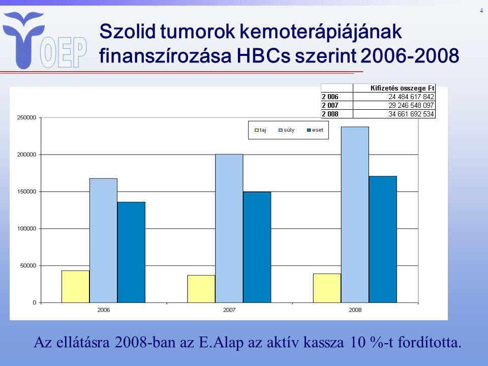 4 Szolid tumorok kemoterápiájának finanszírozása HBCs szerint 2006-2008 Az ellátásra 2008-ban az E.Alap az aktív kassza 10 %-t fordította.