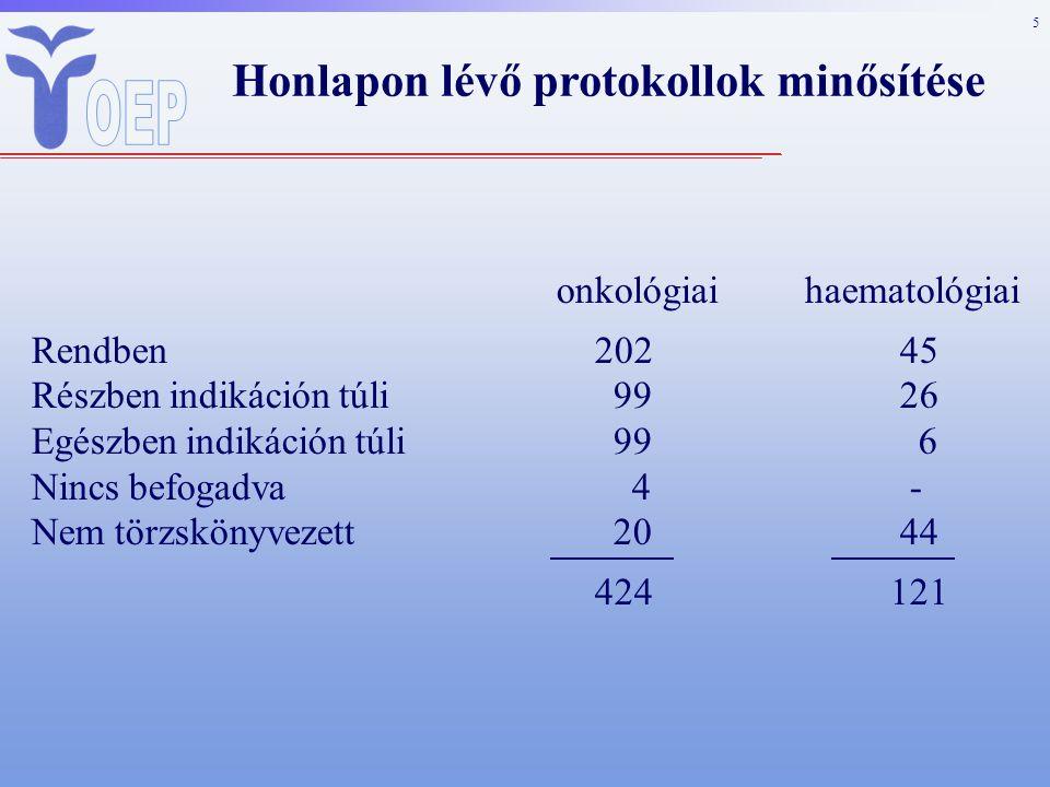 6 Kezelés során alkalmazott protokoll típusok %-os megoszlása Szolid tumorok 2008 teljes protokoll indikáción túli nincs befogadva19,17 teljes protokoll indikáción túli nem törzskönyvezett 3,76 a protokoll egy része indikáción túli nincs befogadva18,54 megfelel58,46 100 %