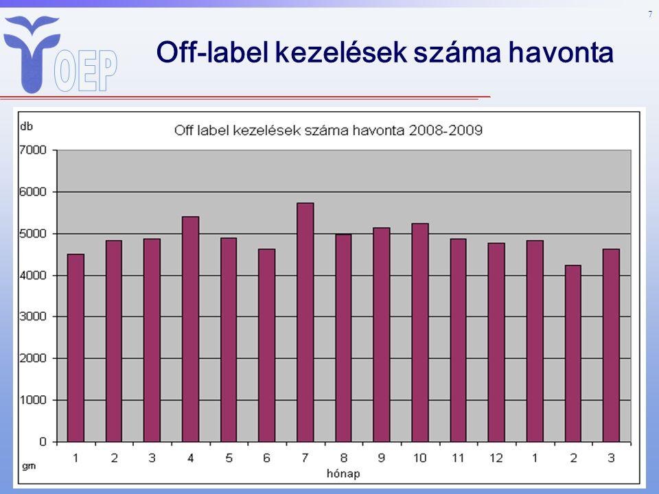 7 Off-label kezelések száma havonta