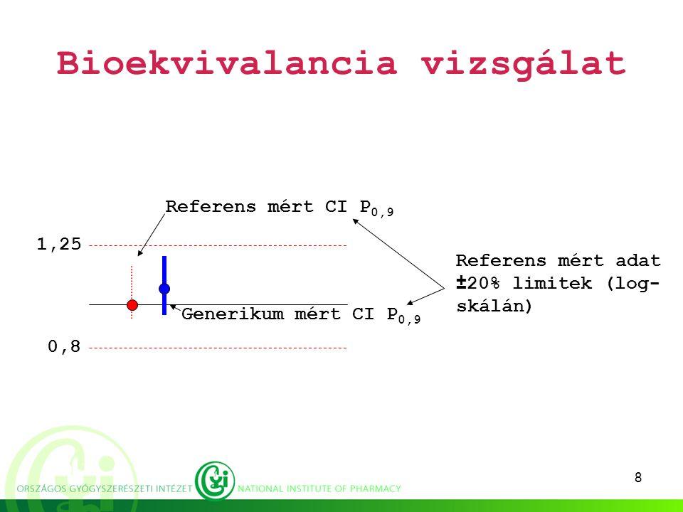 8 Bioekvivalancia vizsgálat 0,8 1,25 Referens mért CI P 0,9 Generikum mért CI P 0,9 Referens mért adat ±20% limitek (log- skálán)