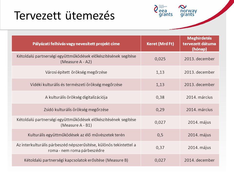 Tervezett ütemezés Pályázati felhívás vagy nevesített projekt címeKeret (Mrd Ft) Meghirdetés tervezett dátuma (hónap) Kétoldalú partnerségi együttműködések előkészítésének segítése (Measure A - A2) 0,0252013.