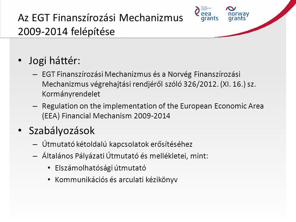 Az EGT Finanszírozási Mechanizmus 2009-2014 felépítése Teljes keret Magyarország részére a 2009-2014 programozási időszakban: 153,3 millió EUR Ebből kulturális örökség programterület: 12,6 millió EUR ~ 3 575 941 200 Ft összesen Donor Program Partner: Riksantikvaren – The Norwegian Directorate for Cultural Heritage Pályázati felhívások száma: 6 főpályázat Horizontális kétoldalú partnerséget segítő felhívások (bilateral partnership)