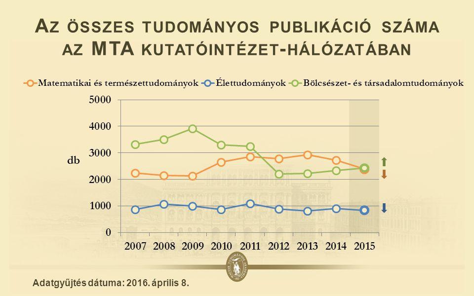 A Z ÖSSZES TUDOMÁNYOS PUBLIKÁCIÓ SZÁMA AZ MTA KUTATÓINTÉZET - HÁLÓZATÁBAN Adatgyűjtés dátuma: 2016.