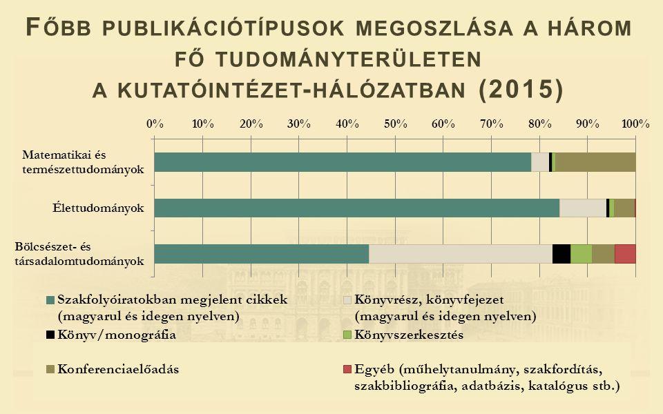 F ŐBB PUBLIKÁCIÓTÍPUSOK MEGOSZLÁSA A HÁROM FŐ TUDOMÁNYTERÜLETEN A KUTATÓINTÉZET - HÁLÓZATBAN (2015)