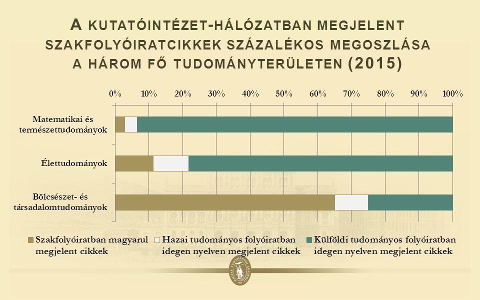 A KUTATÓINTÉZET - HÁLÓZATBAN MEGJELENT SZAKFOLYÓIRATCIKKEK SZÁZALÉKOS MEGOSZLÁSA A HÁROM FŐ TUDOMÁNYTERÜLETEN (2015)
