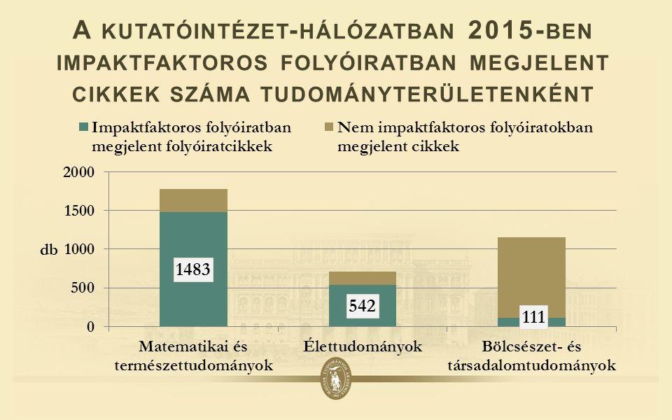 A KUTATÓINTÉZET - HÁLÓZATBAN 2015- BEN IMPAKTFAKTOROS FOLYÓIRATBAN MEGJELENT CIKKEK SZÁMA TUDOMÁNYTERÜLETENKÉNT