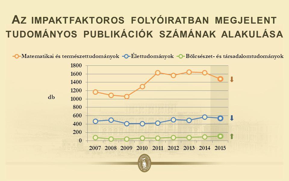A Z IMPAKTFAKTOROS FOLYÓIRATBAN MEGJELENT TUDOMÁNYOS PUBLIKÁCIÓK SZÁMÁNAK ALAKULÁSA