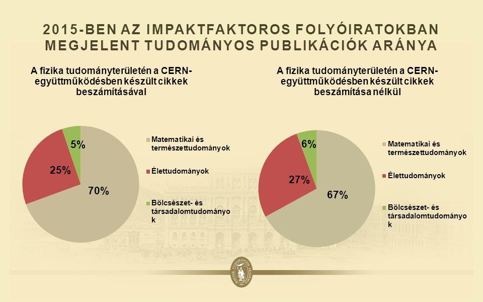 2015-BEN AZ IMPAKTFAKTOROS FOLYÓIRATOKBAN MEGJELENT TUDOMÁNYOS PUBLIKÁCIÓK ARÁNYA