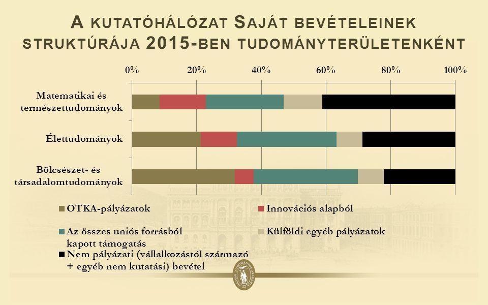 A KUTATÓHÁLÓZAT S AJÁT BEVÉTELEINEK STRUKTÚRÁJA 2015- BEN TUDOMÁNYTERÜLETENKÉNT