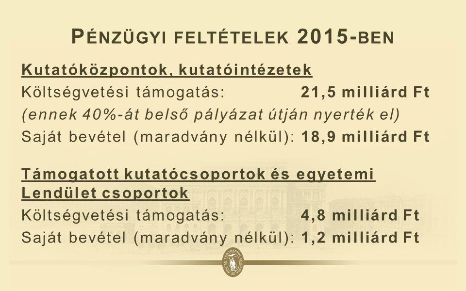 P ÉNZÜGYI FELTÉTELEK 2015- BEN Kutatóközpontok, kutatóintézetek Költségvetési támogatás: 21,5 milliárd Ft (ennek 40%-át belső pályázat útján nyerték el) Saját bevétel (maradvány nélkül): 18,9 milliárd Ft Támogatott kutatócsoportok és egyetemi Lendület csoportok Költségvetési támogatás: 4,8 milliárd Ft Saját bevétel (maradvány nélkül): 1,2 milliárd Ft