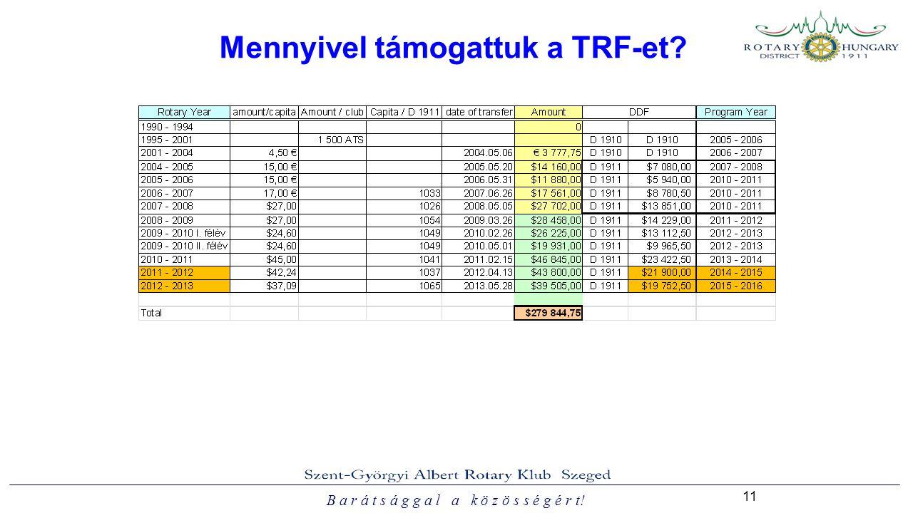 B a r á t s á g g a l a k ö z ö s s é g é r t! 11 Mennyivel támogattuk a TRF-et?
