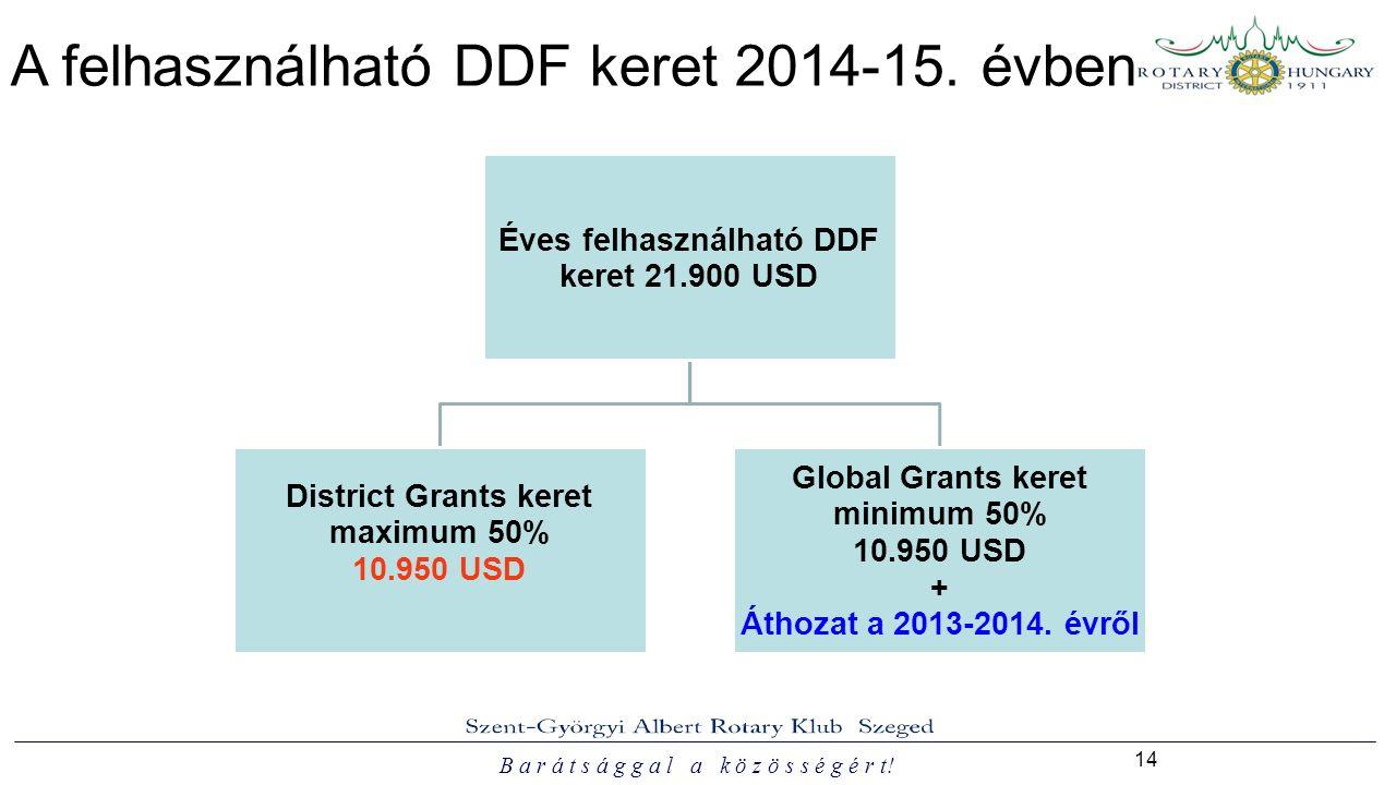 B a r á t s á g g a l a k ö z ö s s é g é r t. 14 A felhasználható DDF keret 2014-15.