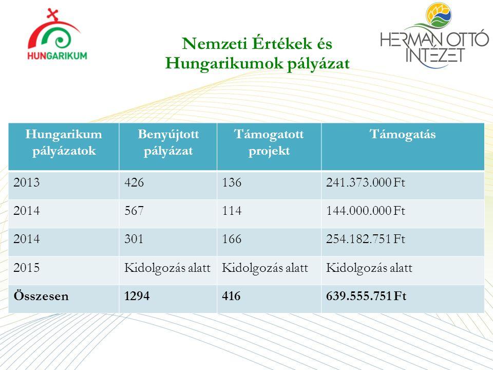 Nemzeti Értékek és Hungarikumok pályázat Hungarikum pályázatok Benyújtott pályázat Támogatott projekt Támogatás 2013426136241.373.000 Ft 2014567114144.000.000 Ft 2014301166254.182.751 Ft 2015Kidolgozás alatt Összesen1294416639.555.751 Ft