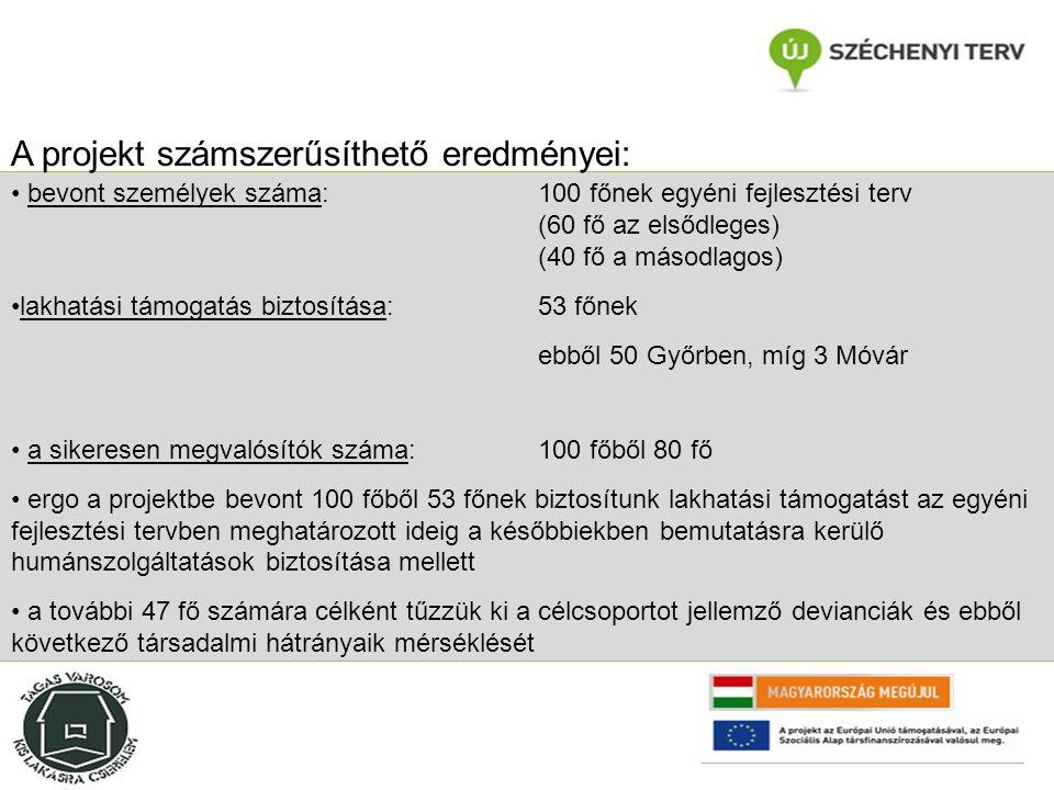 bevont személyek száma: 100 főnek egyéni fejlesztési terv (60 fő az elsődleges) (40 fő a másodlagos) lakhatási támogatás biztosítása: 53 főnek ebből 50 Győrben, míg 3 Móvár a sikeresen megvalósítók száma:100 főből 80 fő ergo a projektbe bevont 100 főből 53 főnek biztosítunk lakhatási támogatást az egyéni fejlesztési tervben meghatározott ideig a későbbiekben bemutatásra kerülő humánszolgáltatások biztosítása mellett a további 47 fő számára célként tűzzük ki a célcsoportot jellemző devianciák és ebből következő társadalmi hátrányaik mérséklését A projekt számszerűsíthető eredményei: