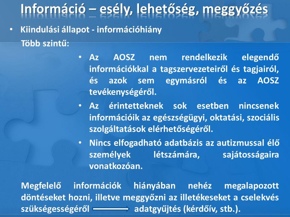 Kiindulási állapot - információhiány Több szintű: Az AOSZ nem rendelkezik elegendő információkkal a tagszervezeteiről és tagjairól, és azok sem egymásról és az AOSZ tevékenységéről.