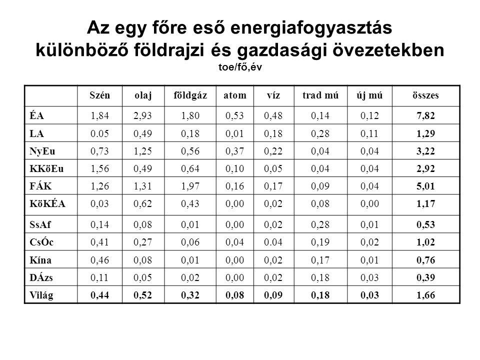 Az egy főre eső energiafogyasztás különböző földrajzi és gazdasági övezetekben toe/fő,év Szénolajföldgázatomvíztrad múúj múösszes ÉA1,842,931,800,530,480,140,127,82 LA0.050,490,180,010,180,280,111,29 NyEu0,731,250,560,370,220,04 3,22 KKöEu1,560,490,640,100,050,04 2,92 FÁK1,261,311,970,160,170,090,045,01 KöKÉA0,030,620,430,000,020,080,001,17 SsAf0,140,080,010,000,020,280,010,53 CsÓc0,410,270,060,040.040,190,021,02 Kína0,460,080,010,000,020,170,010,76 DÁzs0,110,050,020,000,020,180,030,39 Világ0,440,520,320,080,090,180,031,66