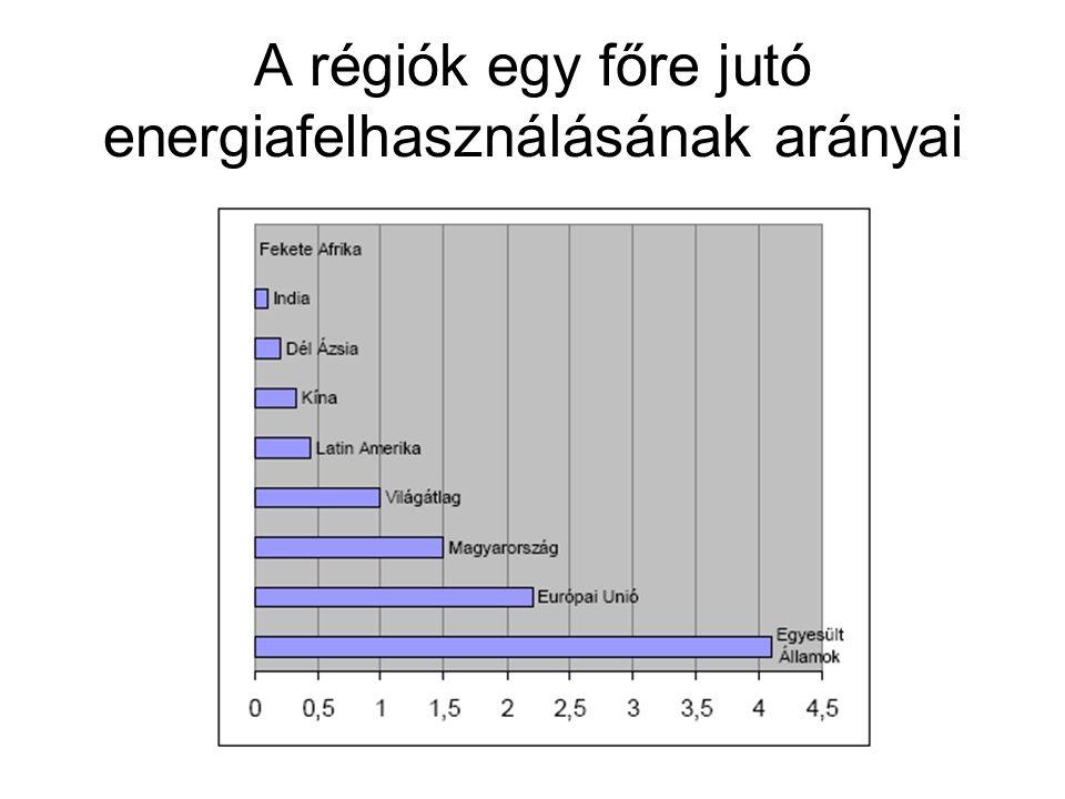 A régiók egy főre jutó energiafelhasználásának arányai