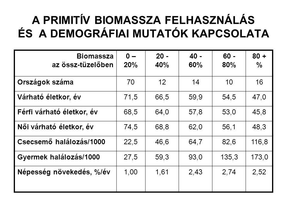 A PRIMITÍV BIOMASSZA FELHASZNÁLÁS ÉS A DEMOGRÁFIAI MUTATÓK KAPCSOLATA Biomassza az össz-tüzelőben 0 – 20% 20 - 40% 40 - 60% 60 - 80% 80 + % Országok s