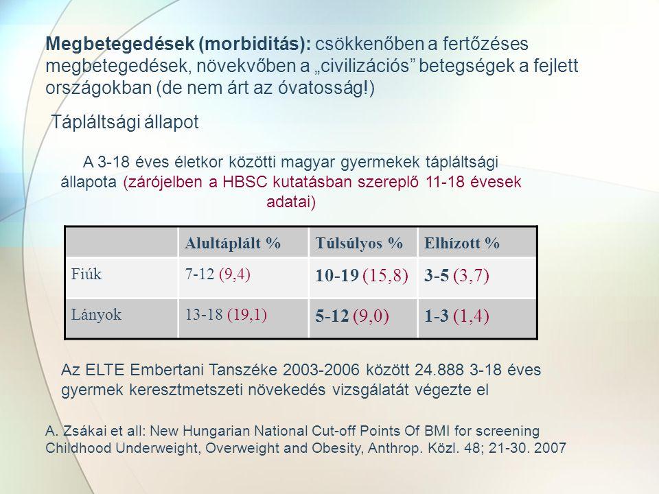 """Megbetegedések (morbiditás): csökkenőben a fertőzéses megbetegedések, növekvőben a """"civilizációs betegségek a fejlett országokban (de nem árt az óvatosság!) Tápláltsági állapot A 3-18 éves életkor közötti magyar gyermekek tápláltsági állapota (zárójelben a HBSC kutatásban szereplő 11-18 évesek adatai) Alultáplált %Túlsúlyos %Elhízott % Fiúk7-12 (9,4) 10-19 (15,8)3-5 (3,7) Lányok13-18 (19,1) 5-12 (9,0)1-3 (1,4) A."""