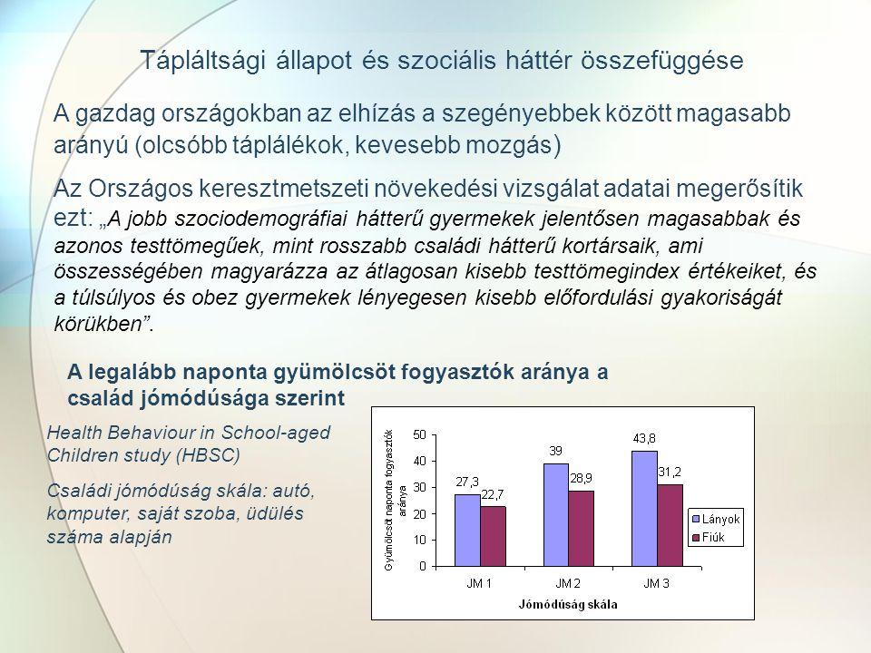 """Tápláltsági állapot és szociális háttér összefüggése A gazdag országokban az elhízás a szegényebbek között magasabb arányú (olcsóbb táplálékok, kevesebb mozgás ) Az Országos keresztmetszeti növekedési vizsgálat adatai megerősítik ezt: """" A jobb szociodemográfiai hátterű gyermekek jelentősen magasabbak és azonos testtömegűek, mint rosszabb családi hátterű kortársaik, ami összességében magyarázza az átlagosan kisebb testtömegindex értékeiket, és a túlsúlyos és obez gyermekek lényegesen kisebb előfordulási gyakoriságát körükben ."""