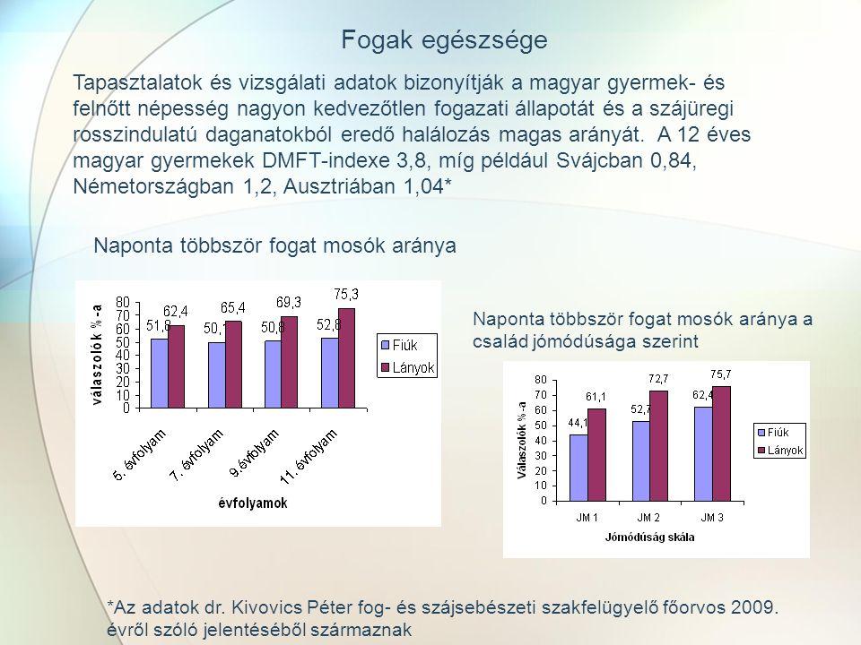Tapasztalatok és vizsgálati adatok bizonyítják a magyar gyermek- és felnőtt népesség nagyon kedvezőtlen fogazati állapotát és a szájüregi rosszindulatú daganatokból eredő halálozás magas arányát.