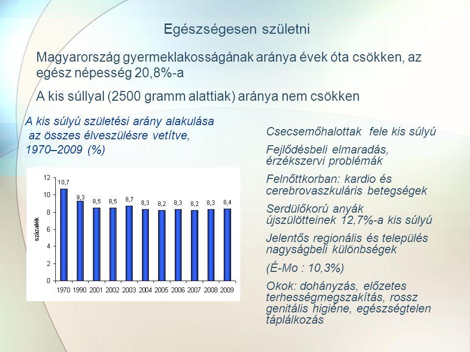 Egészségesen születni Magyarország gyermeklakosságának aránya évek óta csökken, az egész népesség 20,8%-a A kis súllyal (2500 gramm alattiak) aránya nem csökken A kis súlyú születési arány alakulása az összes élveszülésre vetítve, 1970–2009 (%) Csecsemőhalottak fele kis súlyú Fejlődésbeli elmaradás, érzékszervi problémák Felnőttkorban: kardio és cerebrovaszkuláris betegségek Serdülőkorú anyák újszülötteinek 12,7%-a kis súlyú Jelentős regionális és település nagyságbeli különbségek (É-Mo : 10,3%) Okok: dohányzás, előzetes terhességmegszakítás, rossz genitális higiéne, egészségtelen táplálkozás