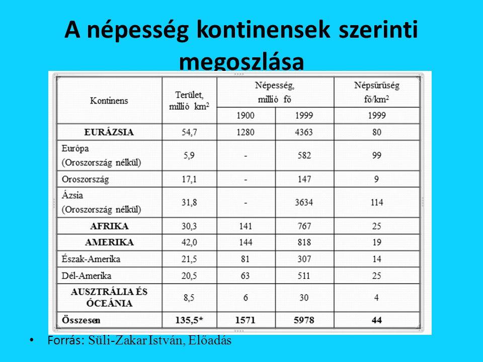 A népesség kontinensek szerinti megoszlása Forrás: Süli-Zakar István, Előadás
