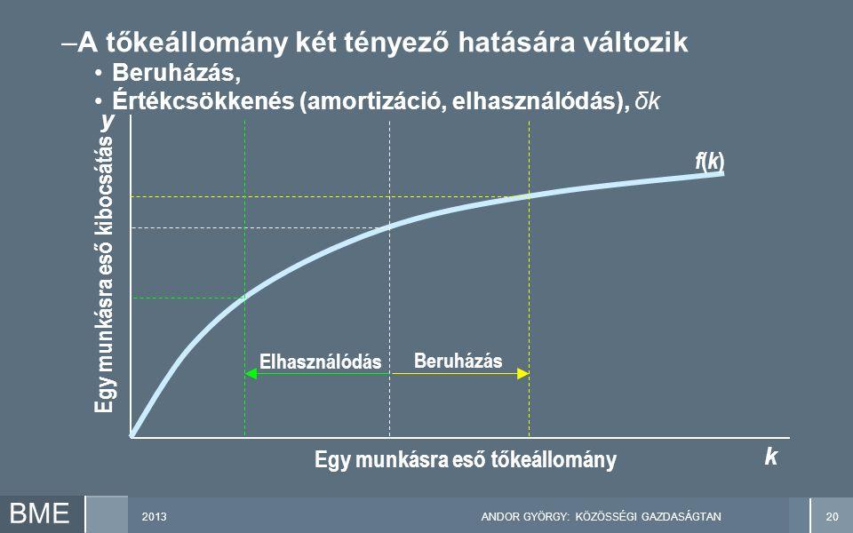 2013ANDOR GYÖRGY: KÖZÖSSÉGI GAZDASÁGTAN20 BME Beruházás Elhasználódás Egy munkásra eső kibocsátás Egy munkásra eső tőkeállomány y k f(k)f(k) –A tőkeállomány két tényező hatására változik Beruházás, Értékcsökkenés (amortizáció, elhasználódás), δk