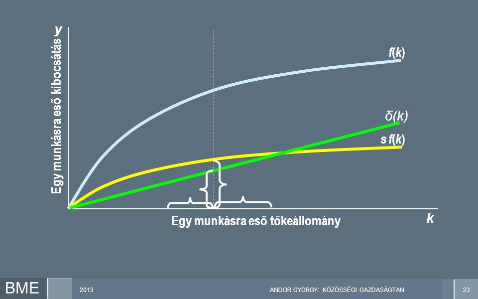 2013ANDOR GYÖRGY: KÖZÖSSÉGI GAZDASÁGTAN23 BME Egy munkásra eső kibocsátás y k Egy munkásra eső tőkeállomány f(k)f(k) s f(k)s f(k) δ(k)