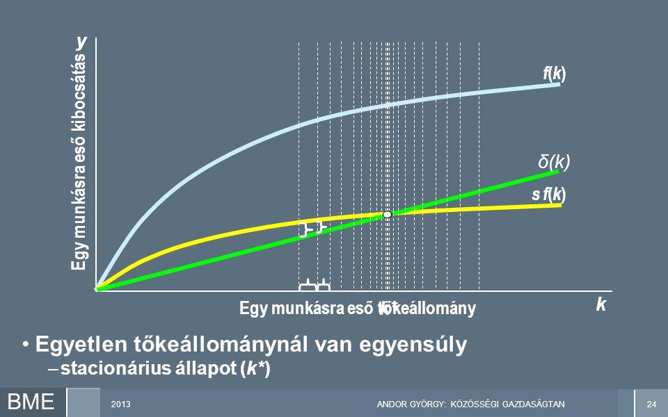 2013ANDOR GYÖRGY: KÖZÖSSÉGI GAZDASÁGTAN24 BME Egy munkásra eső kibocsátás y k Egy munkásra eső tőkeállomány f(k)f(k) s f(k)s f(k) δ(k) Egyetlen tőkeállománynál van egyensúly –stacionárius állapot (k*) k*