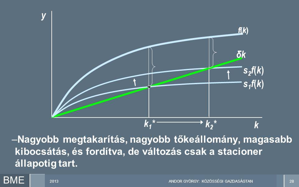2013ANDOR GYÖRGY: KÖZÖSSÉGI GAZDASÁGTAN28 BME –Nagyobb megtakarítás, nagyobb tőkeállomány, magasabb kibocsátás, és fordítva, de változás csak a stacioner állapotig tart.