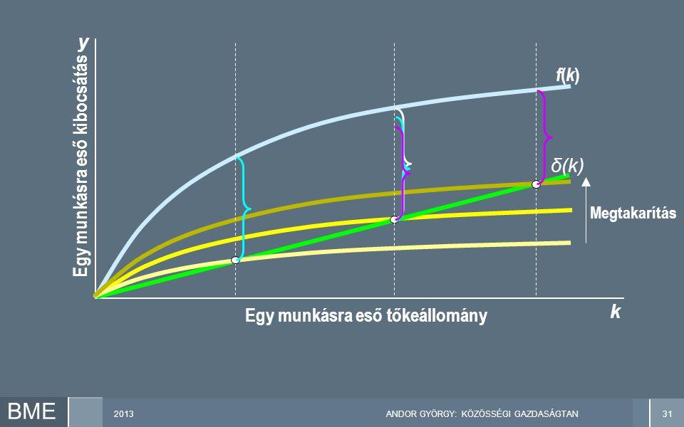 2013ANDOR GYÖRGY: KÖZÖSSÉGI GAZDASÁGTAN31 BME Megtakarítás Egy munkásra eső kibocsátás y k Egy munkásra eső tőkeállomány f(k)f(k) δ(k)