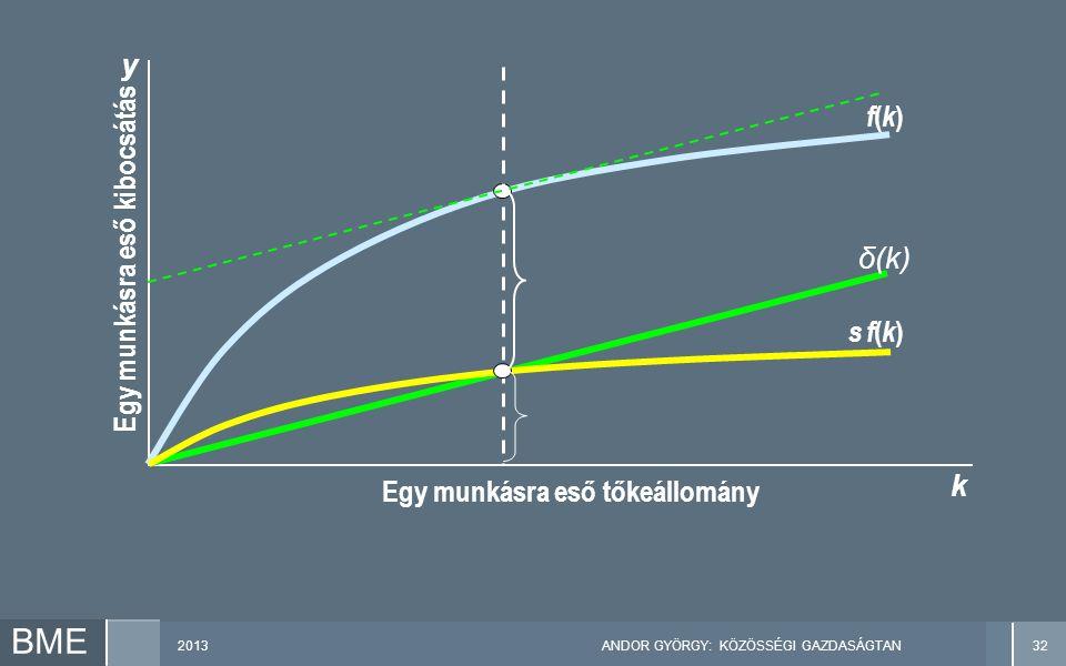 2013ANDOR GYÖRGY: KÖZÖSSÉGI GAZDASÁGTAN32 BME Egy munkásra eső kibocsátás y k Egy munkásra eső tőkeállomány f(k)f(k) s f(k)s f(k) δ(k)