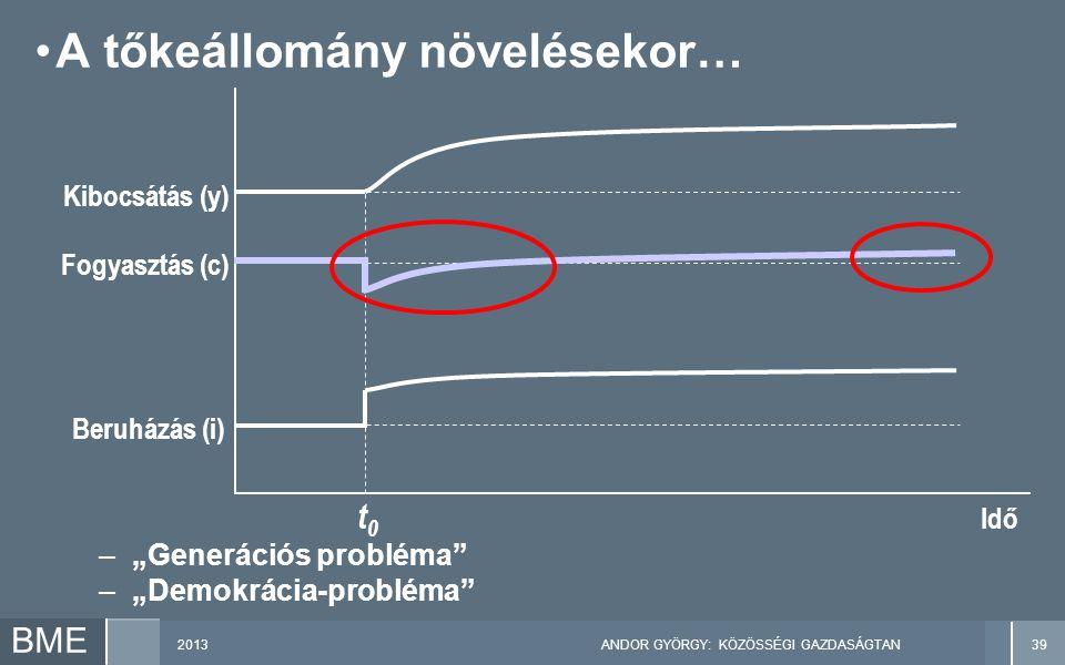 """2013ANDOR GYÖRGY: KÖZÖSSÉGI GAZDASÁGTAN39 BME A tőkeállomány növelésekor… Kibocsátás (y) Idő t0t0 Fogyasztás (c) Beruházás (i) –""""Generációs probléma –""""Demokrácia-probléma"""