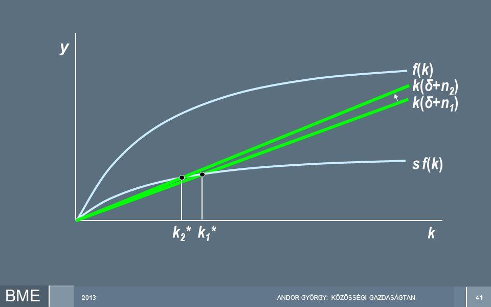 2013ANDOR GYÖRGY: KÖZÖSSÉGI GAZDASÁGTAN41 BME k k ( δ+n 1 ) k1*k1* f(k)f(k) s f(k)s f(k) y k2*k2* k ( δ+n 2 )